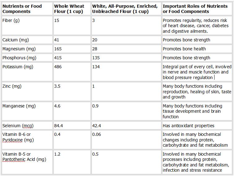 WHEAT NUTRITION
